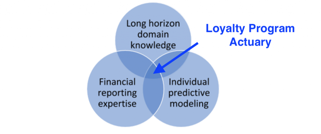 Loyalty Program Actuary - Venn Diagram