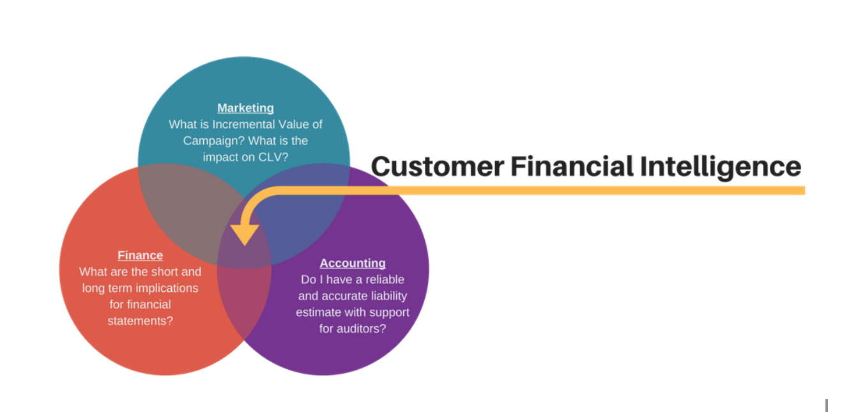 Customer Financial Intelligence Chart